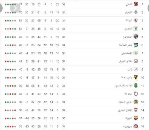 جدول مباريات الدوري المصري القادمة|| لقاءات الأهلي والزمالك